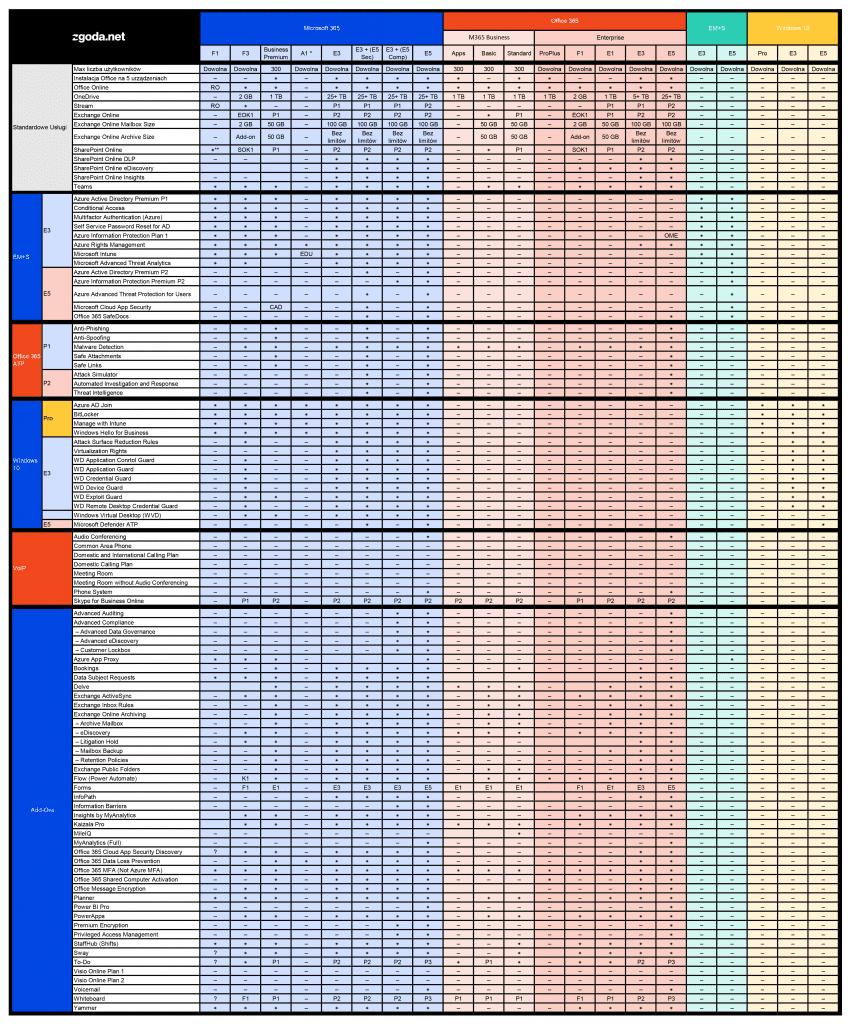 Tabela porównawcza m365 i o365