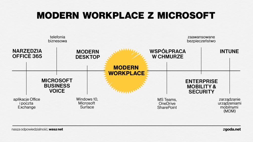 modern workplace infografika